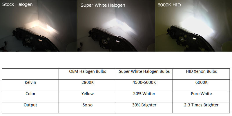 super white halogen